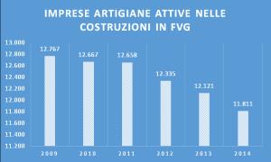 Fonte: Ufficio Studi CGIA-UD su dati Unioncamere-Infocamere-Stockview