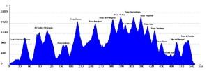 Ultracycling Dolomitica_profilo altimetrico
